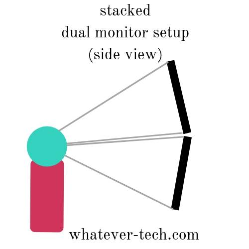 stacked dual monitor setup configuration (side view): pros and cons