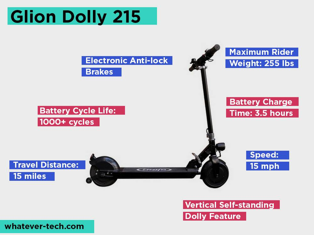 Glion Dolly 215 Review, Pros and Cons.