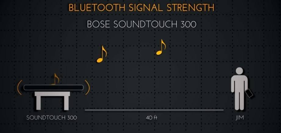 Bose Soundbar let you stream music thanks to Bluetooth