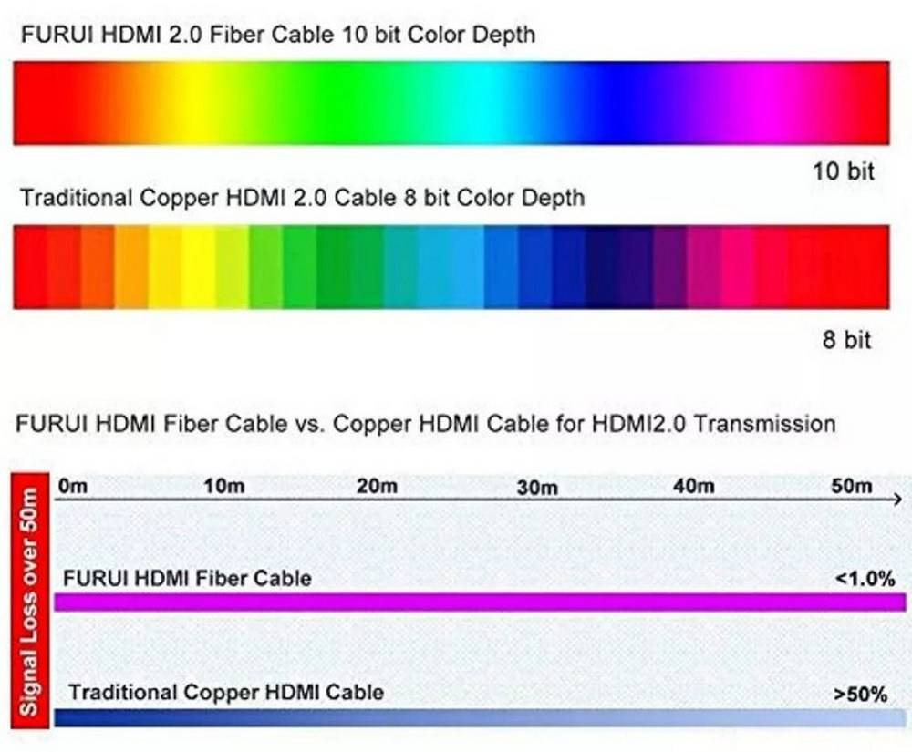 FURUI HFPRO-75Feet 34567765275 Fiber HDMI cabel vs Copper HDMI cabel for HDMI 2.0 transmission