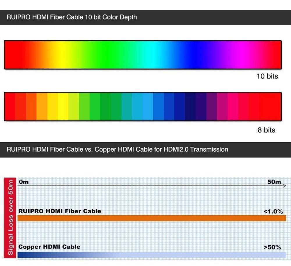 RUIPRO SNAOC20142030 30m fiber optic cable can provide higher speeds than copper cables and offers no signal delay