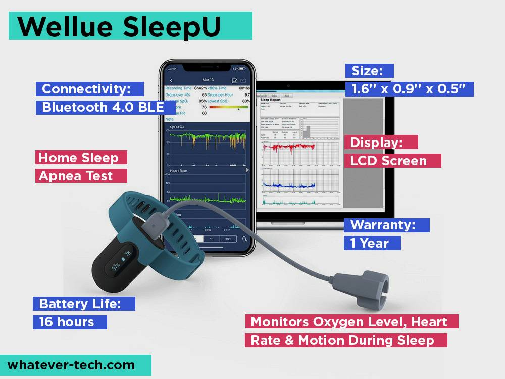 Wellue SleepU Review, Pros and Cons.